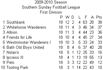 2010 League Table