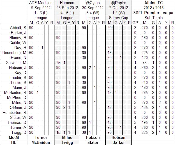 League table 2012 2013 the albion fc for League table 1984 85